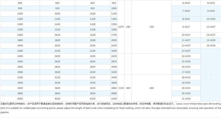 SSJA-2(BY)压盖式限位伸缩接头尺寸表2.jpg